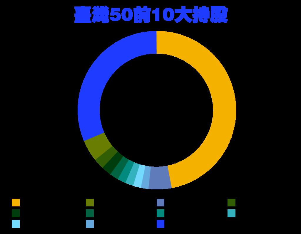 台灣50前10大持股